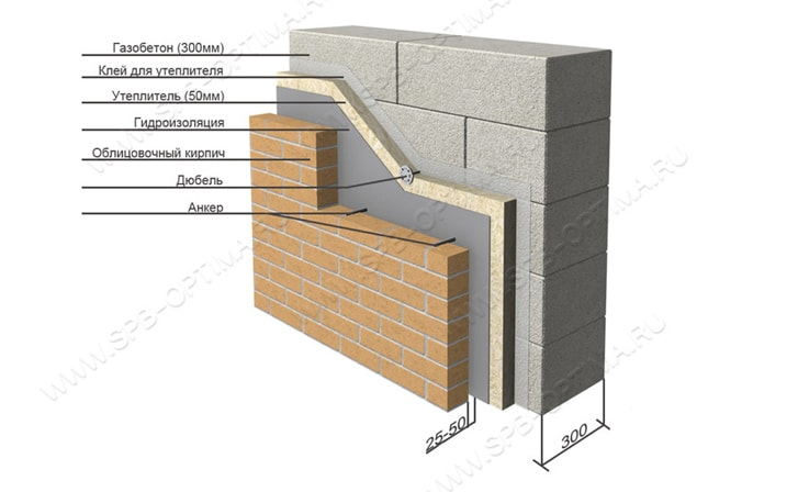 Стены в загородном доме