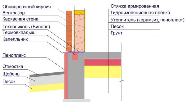Как сделать полы при столбчатом фундаменте