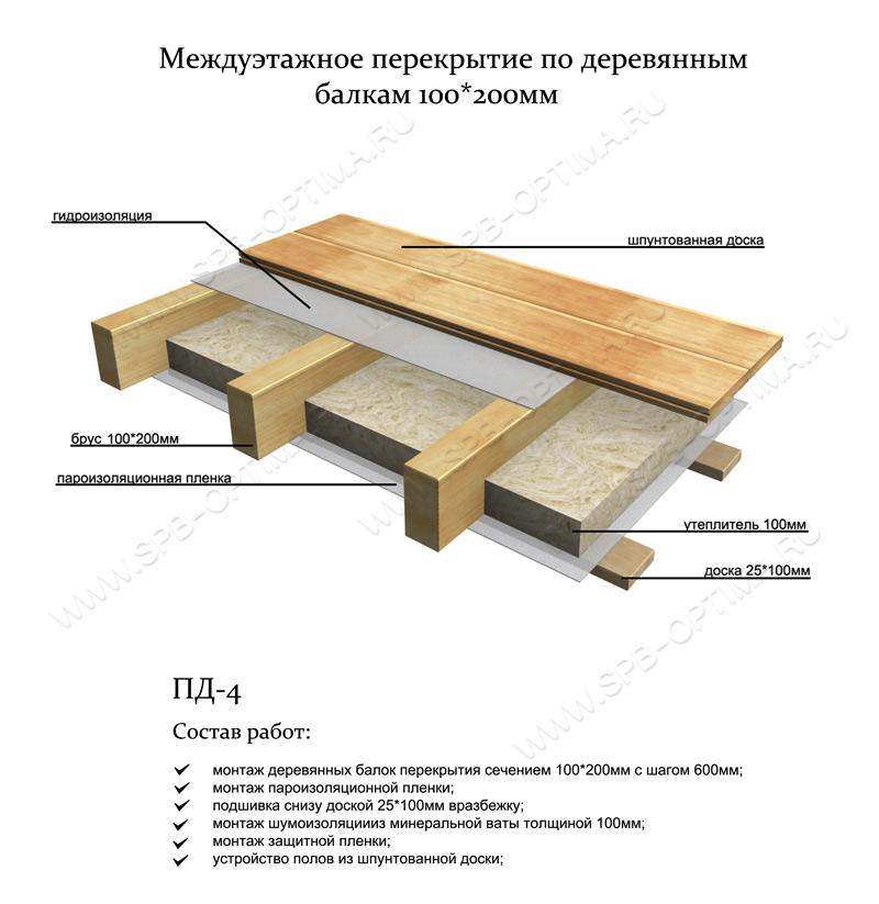 Как сделать деревянный пол в частном доме на втором этаже своими руками