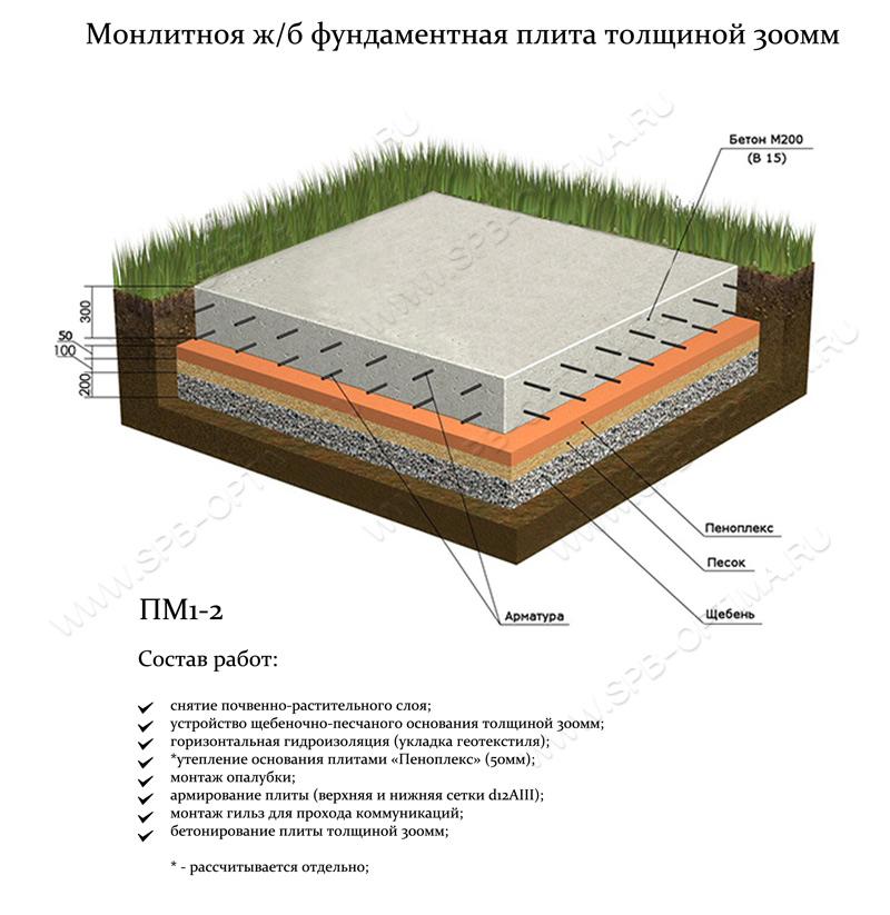 Как сделать фундамент-плиту