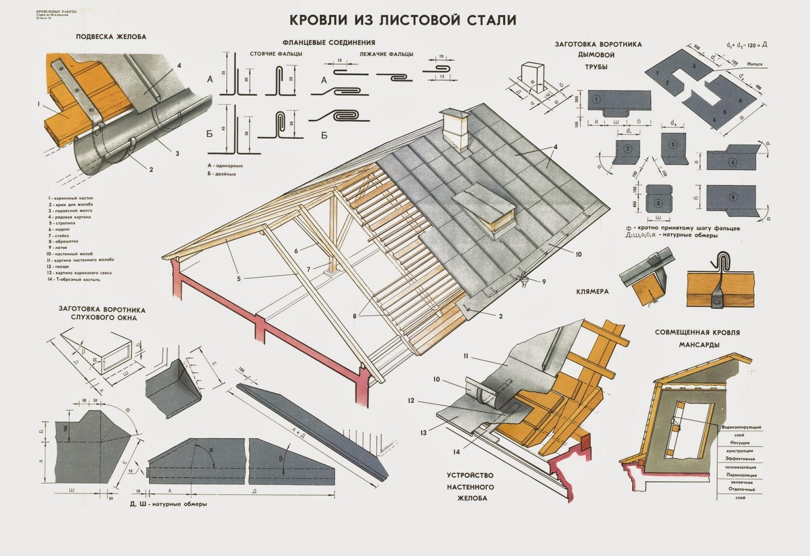 Крыша из оцинковки своими руками