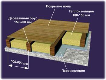 Как сделать деревянный пол над подвалом